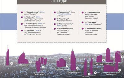 10 небостъргача ще има София след няколко години